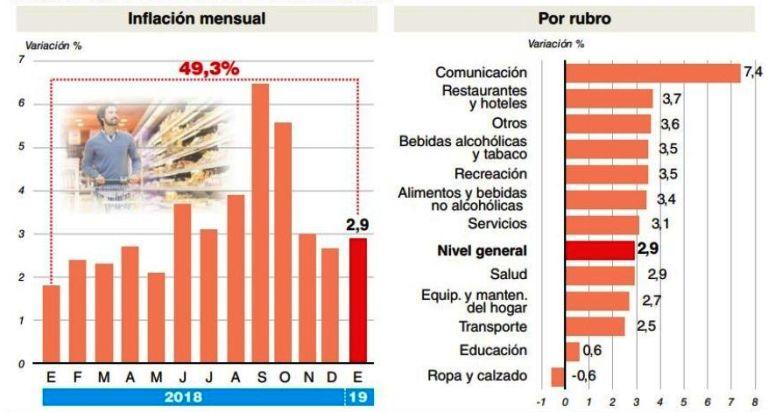 Por los alimentos la inflación aceleró y fue de 2,9% durante enero